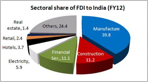 Fdi research paper pdf